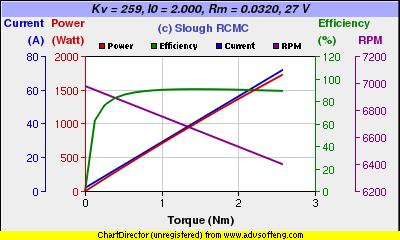 Brushless Motor Kv Calculator